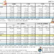 教育費データ2020年3月更新