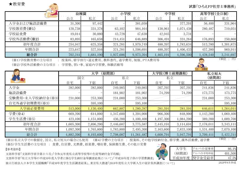 教育費データ2020年8月更新